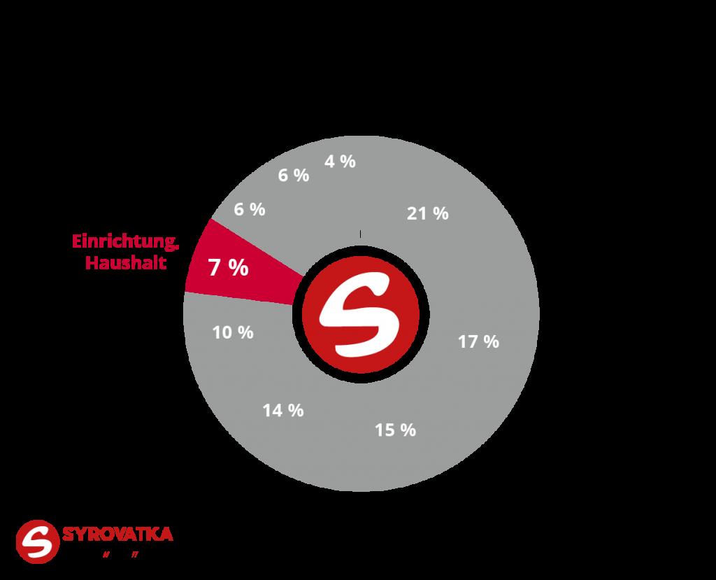 Konsumausgaben Österreich 2019